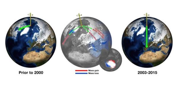 Spostamento dell'asse terrestre