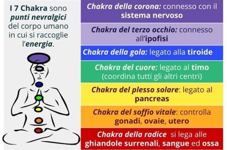 I Chakra del Corpo Umano