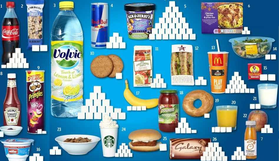 Lo zucchero nei cibi e bevande