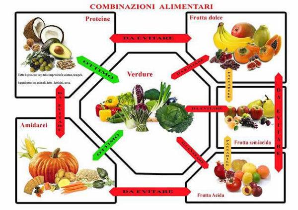 Corrette combinazioni alimentari