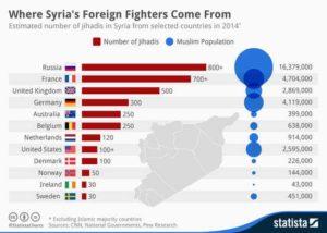 Il sonno della ragione - Grafico origine Foreign Fighters