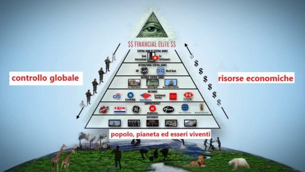 Segui il denaro - Piramide del Potere Globale