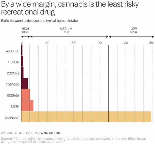 L'alcol: 114 volte più letale della Marijuana