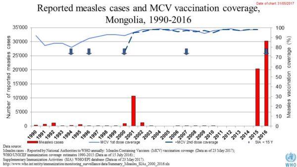 Copertura vaccinale Mongolia
