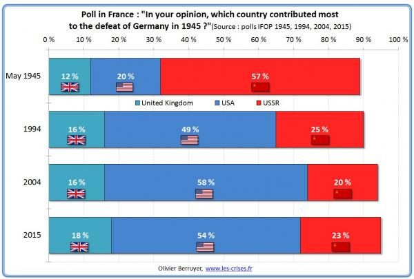Grafico sondaggio: quale paese ha più contribuito alla sconfitta della Germania nel 1945?