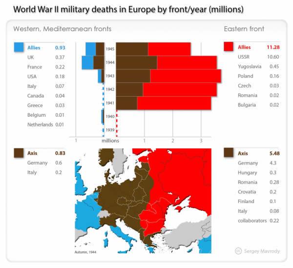 Grafico sondaggio: Seconda guerra mondiale: soldati morti in Europa per fronte/anno (milioni)