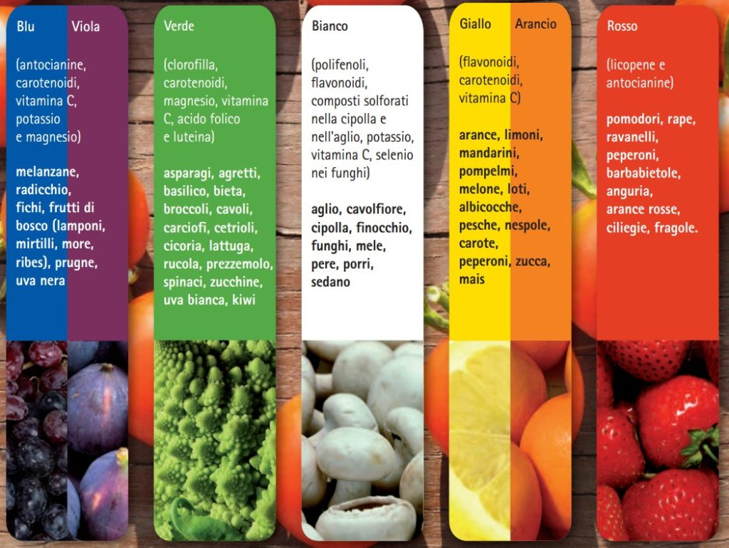 Favoloso Colori della frutta: quali proprietà indicano? – Conoscenze al Confine HR54