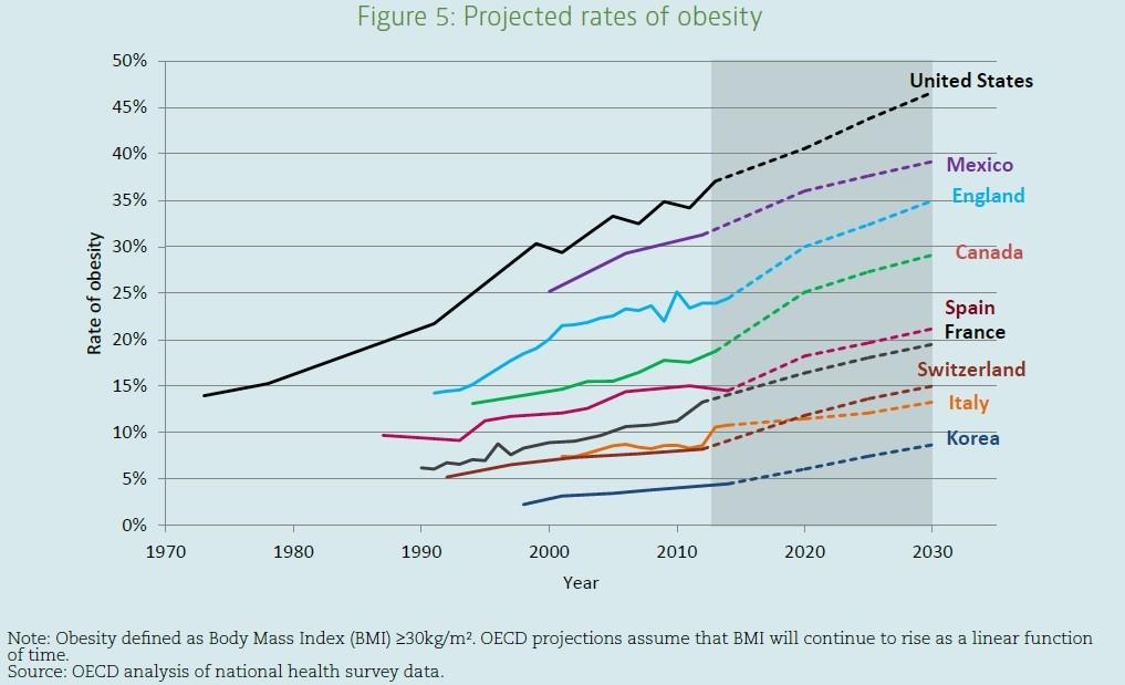 Proiezione di crescita dei tassi di obesità entro il 2030 nei paesi Oecd (Fonte: Obesity Update 2017)